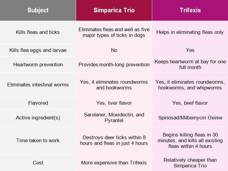 Simparica Trio Or Trifexis